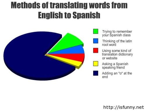 Methods-of-translating-words-from-english-to-spanish